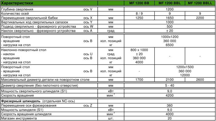 Характеристики I.M.S.A MF 1200 BB, BBL, BBLL (Италия)