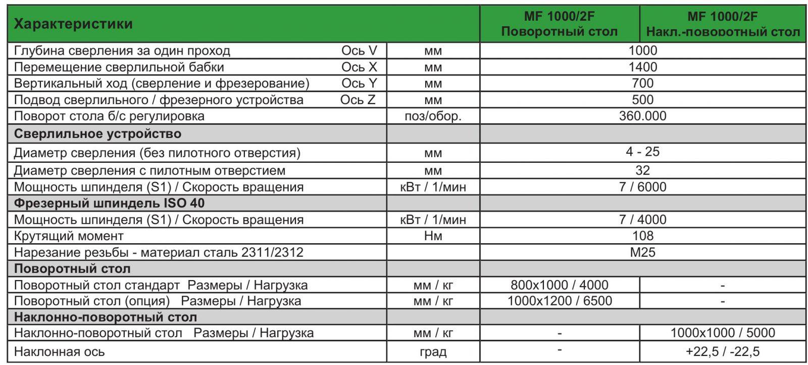 I.M.S.A MF 10002F характеристики